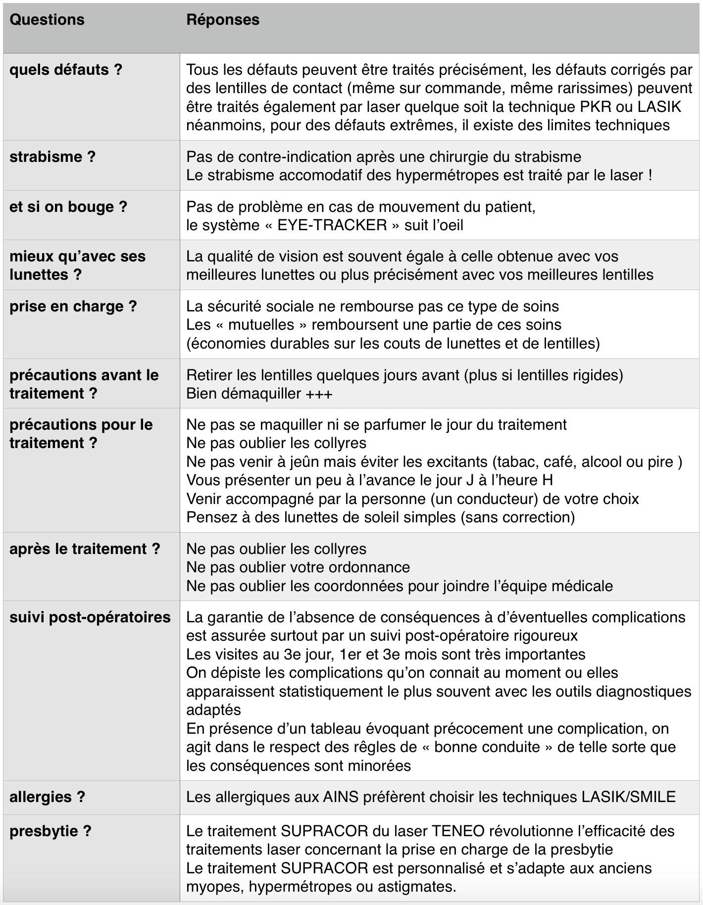 CORRECTION AU LASER DES DEFAUTS VISUELS FAQ